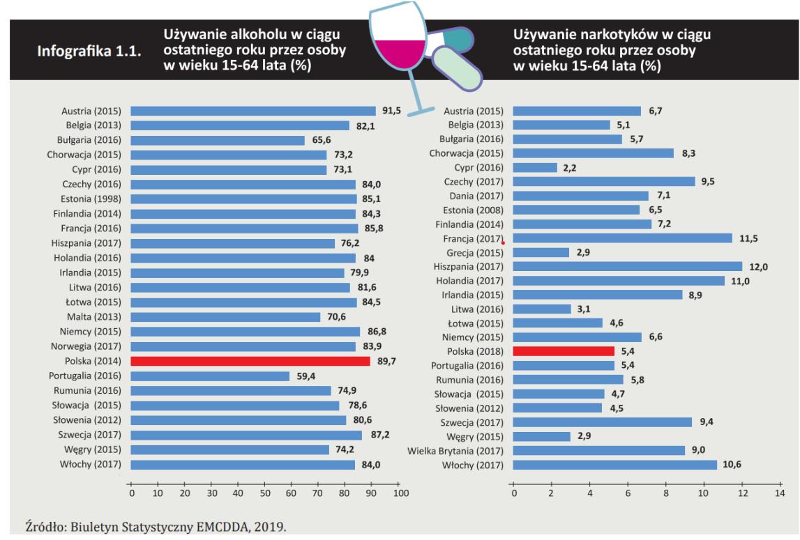 Wykres konsumpcji alkoholu i narkotyków w Europie